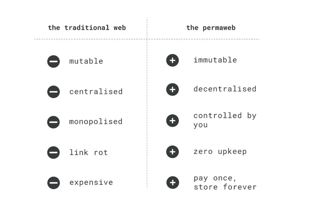 Permaweb vs traditional web